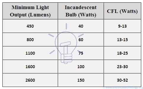 صنایع روشنایی
