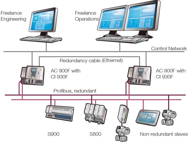 سیستم هوشمند ارتباطی