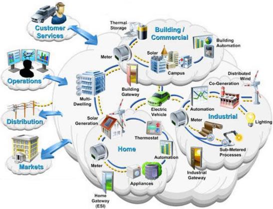 شبکه هوشمند
