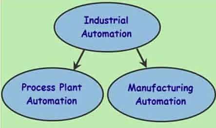 انواع سیستمهای اتوماسیون صنعتی